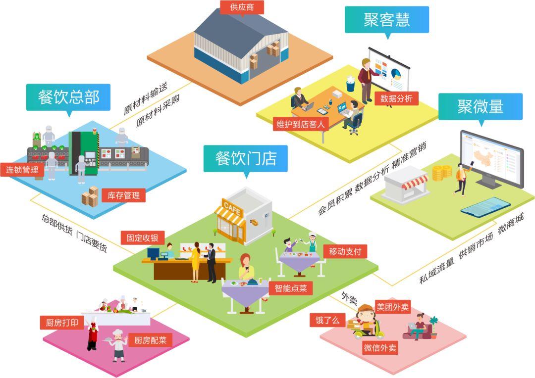一文解读:排队网聚食汇三大产品功能!(图2)